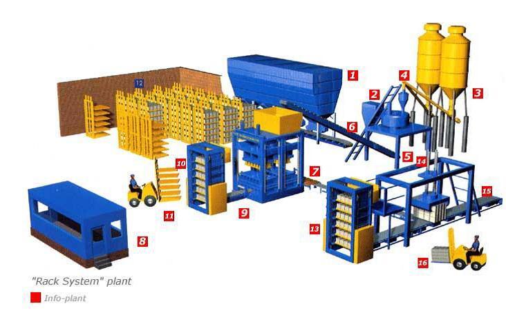 Схемы производства блоков